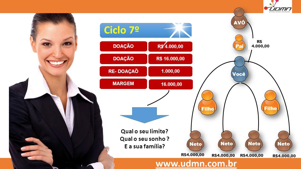 www.aidlife.org Você Filho Neto Filho Pai R$4.000,00 www.udmn.com.br Ciclo 7º DOAÇÃOR$ 16.000,00 RE- DOAÇAÕ 1.000,00 16.000,00 MARGEM DOAÇÃO R$ 4.000,
