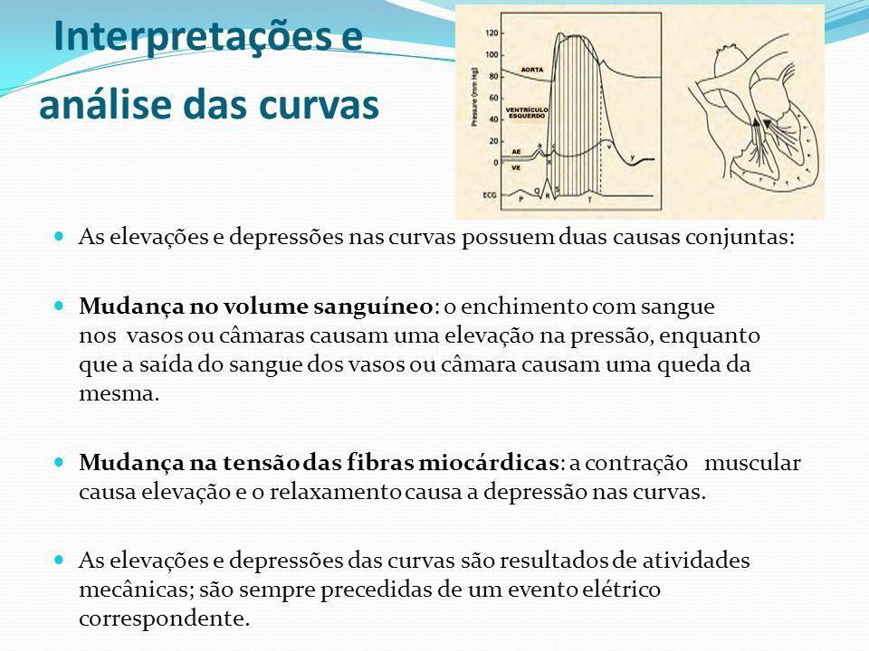 Interpretações e análise das curvas  As elevações e depressões nas curvas possuem duas causas conjuntas:  Mudança no volume sanguíneo: o enchimento