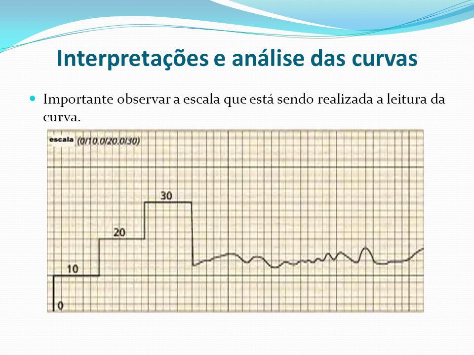 Interpretações e análise das curvas  Importante observar a escala que está sendo realizada a leitura da curva.