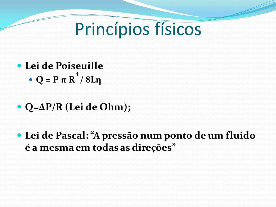 """Princípios físicos  Lei de Poiseuille  Q = P π R 4 / 8Lη  Q=ΔP/R (Lei de Ohm);  Lei de Pascal: """"A pressão num ponto de um fluido é a mesma em toda"""