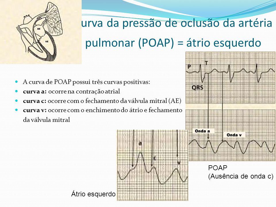 Curva da pressão de oclusão da artéria pulmonar (POAP) = átrio esquerdo  A curva de POAP possui três curvas positivas:  curva a: ocorre na contração