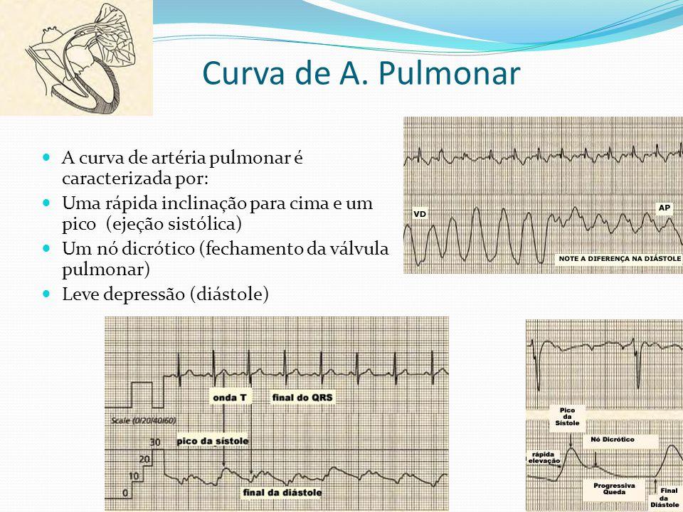 Curva de A. Pulmonar  A curva de artéria pulmonar é caracterizada por:  Uma rápida inclinação para cima e um pico (ejeção sistólica)  Um nó dicróti
