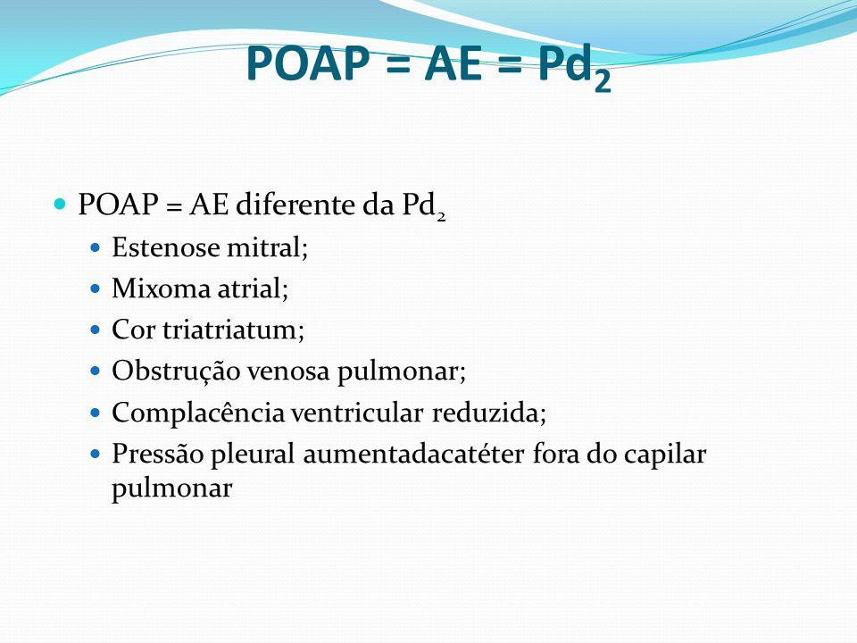 POAP = AE = Pd 2  POAP = AE diferente da Pd 2  Estenose mitral;  Mixoma atrial;  Cor triatriatum;  Obstrução venosa pulmonar;  Complacência vent