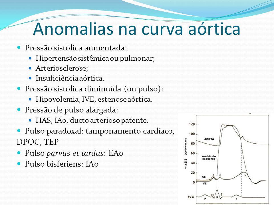 Anomalias na curva aórtica  Pressão sistólica aumentada:  Hipertensão sistêmica ou pulmonar;  Arteriosclerose;  Insuficiência aórtica.  Pressão s