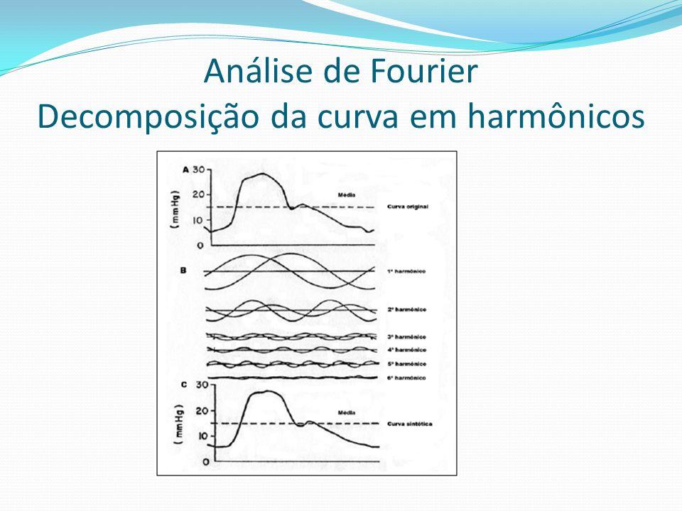 Análise de Fourier Decomposição da curva em harmônicos