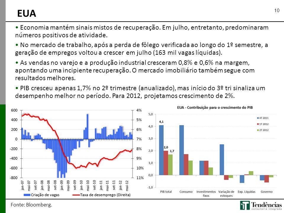 10 EUA Fonte: Bloomberg. • Economia mantém sinais mistos de recuperação. Em julho, entretanto, predominaram números positivos de atividade. • No merca