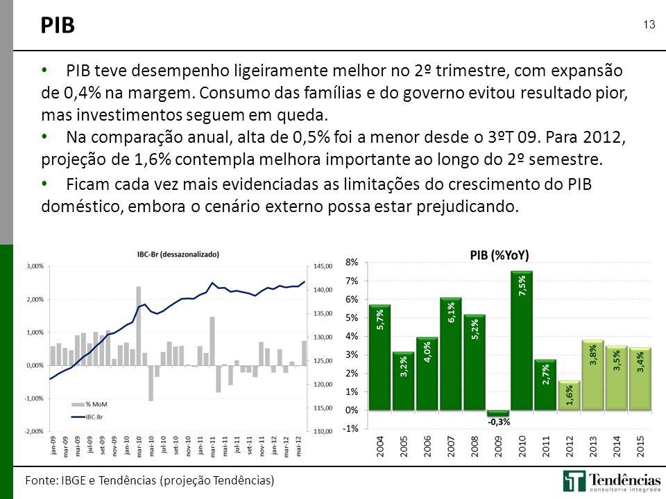13 PIB Fonte: IBGE e Tendências (projeção Tendências) • PIB teve desempenho ligeiramente melhor no 2º trimestre, com expansão de 0,4% na margem. Consu