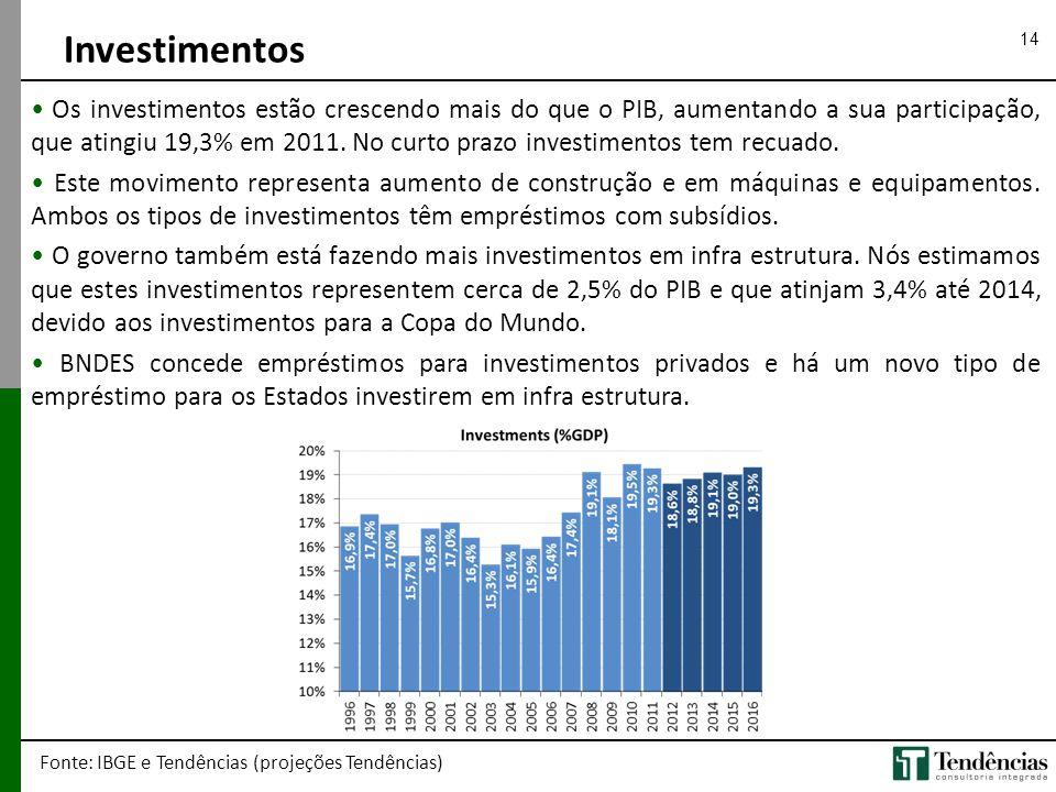 14 • Os investimentos estão crescendo mais do que o PIB, aumentando a sua participação, que atingiu 19,3% em 2011. No curto prazo investimentos tem re