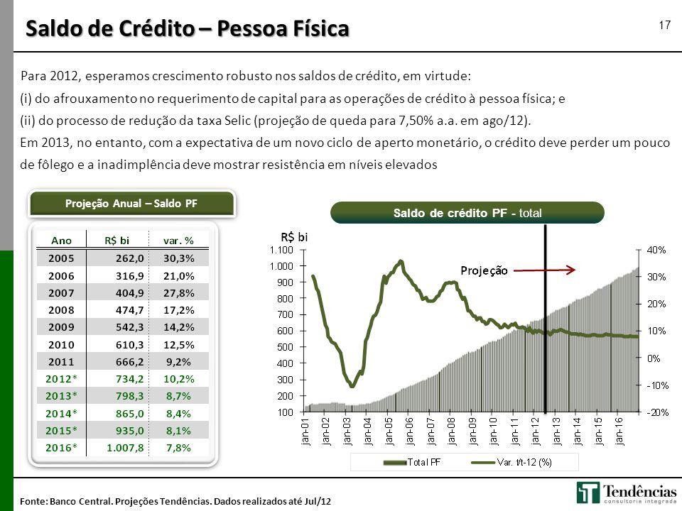 Saldo de Crédito – Pessoa Física Para 2012, esperamos crescimento robusto nos saldos de crédito, em virtude: (i) do afrouxamento no requerimento de ca