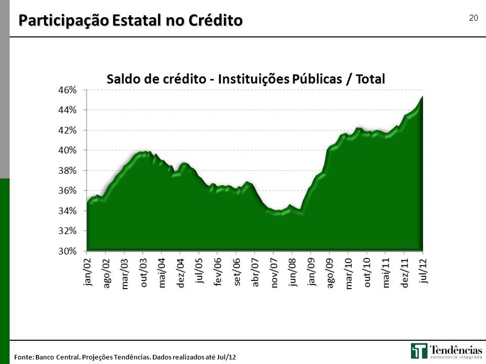 Participação Estatal no Crédito 20 Fonte: Banco Central. Projeções Tendências. Dados realizados até Jul/12