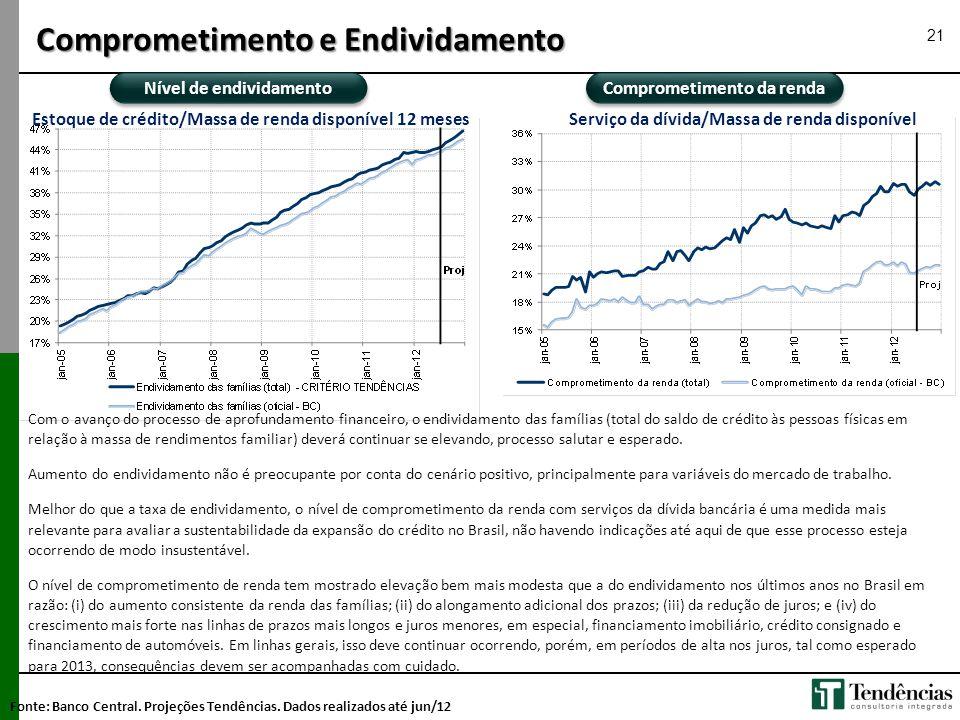 Comprometimento da renda Nível de endividamento Com o avanço do processo de aprofundamento financeiro, o endividamento das famílias (total do saldo de