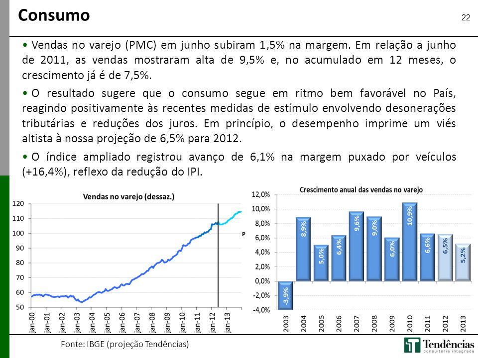 22 • Vendas no varejo (PMC) em junho subiram 1,5% na margem. Em relação a junho de 2011, as vendas mostraram alta de 9,5% e, no acumulado em 12 meses,