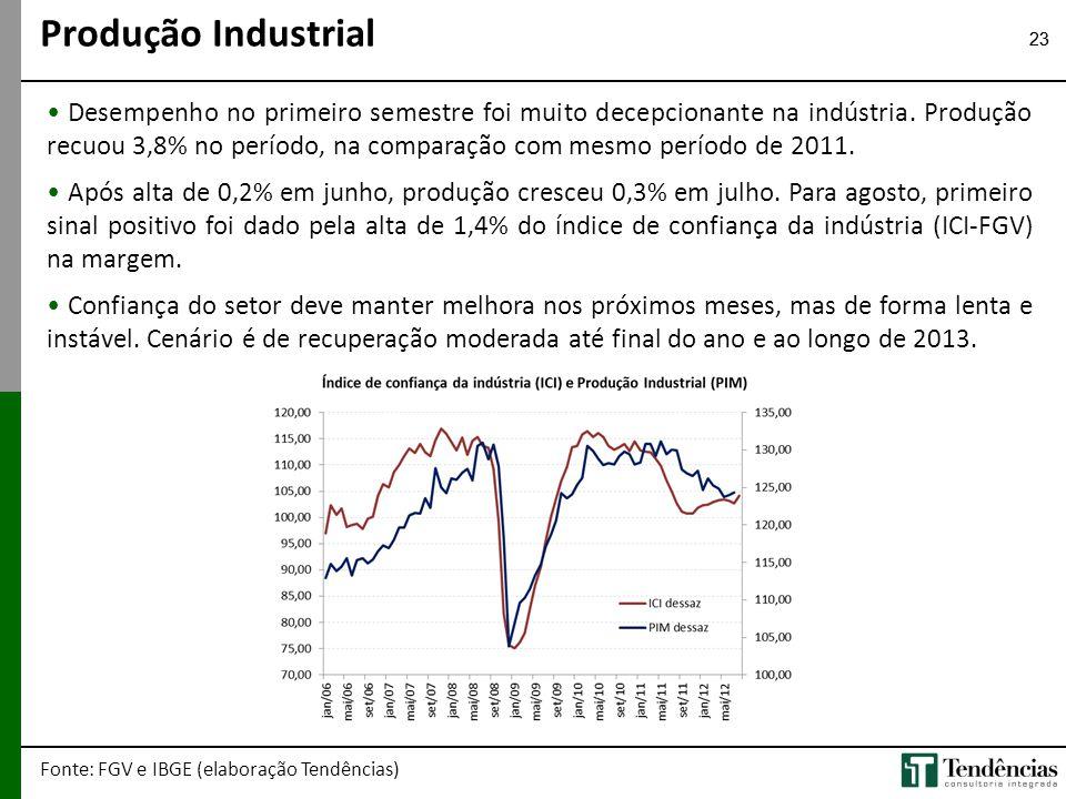 23 • Desempenho no primeiro semestre foi muito decepcionante na indústria. Produção recuou 3,8% no período, na comparação com mesmo período de 2011. •
