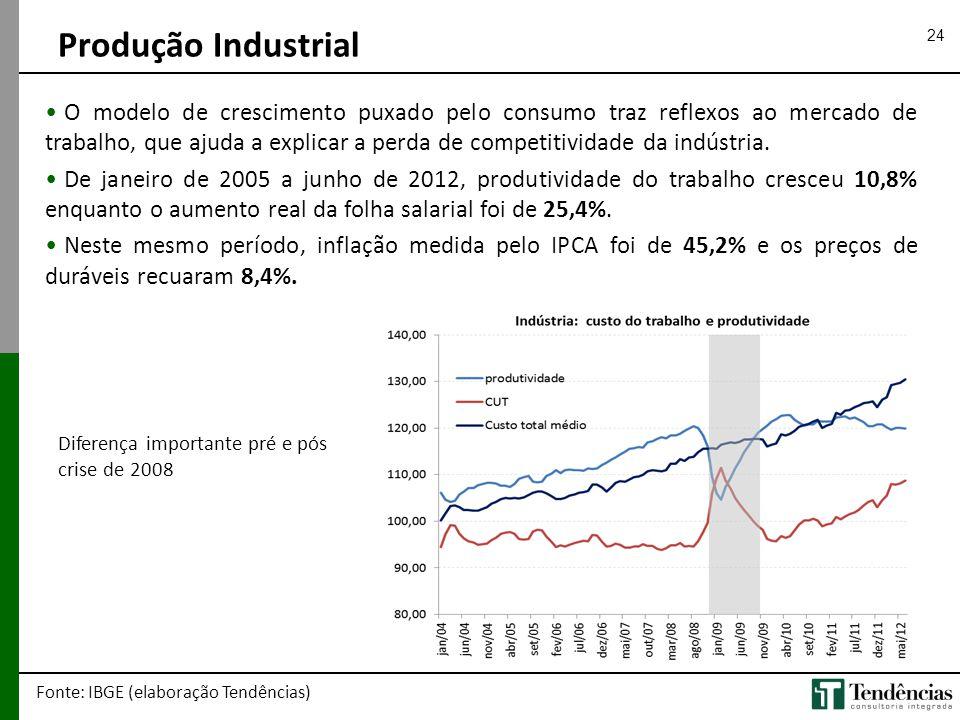 24 • O modelo de crescimento puxado pelo consumo traz reflexos ao mercado de trabalho, que ajuda a explicar a perda de competitividade da indústria. •