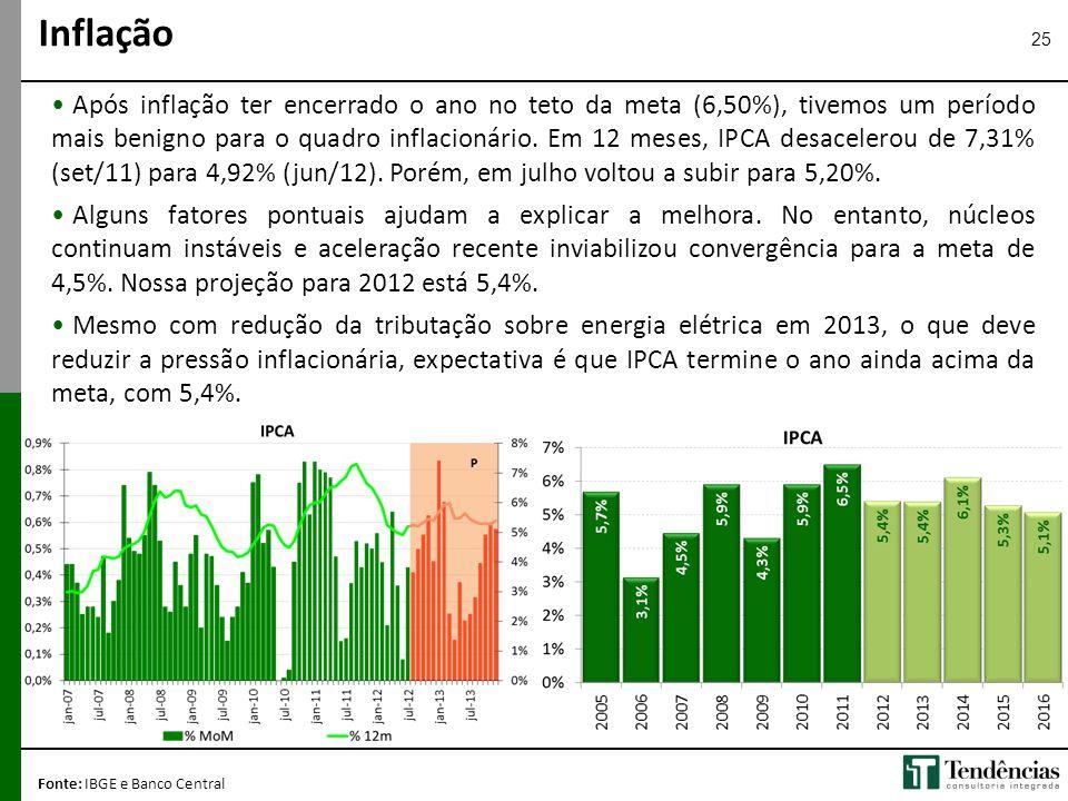 25 • Após inflação ter encerrado o ano no teto da meta (6,50%), tivemos um período mais benigno para o quadro inflacionário. Em 12 meses, IPCA desacel