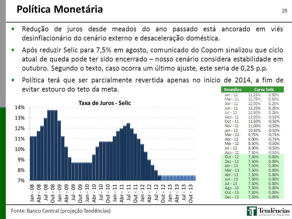26 •Redução de juros desde meados do ano passado está ancorado em viés desinflacionário do cenário externo e desaceleração doméstica. •Após reduzir Se