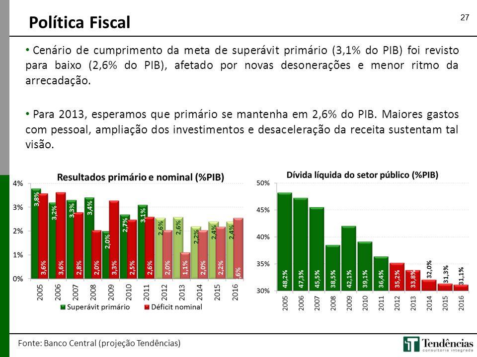 27 Política Fiscal Fonte: Banco Central (projeção Tendências) • Cenário de cumprimento da meta de superávit primário (3,1% do PIB) foi revisto para ba