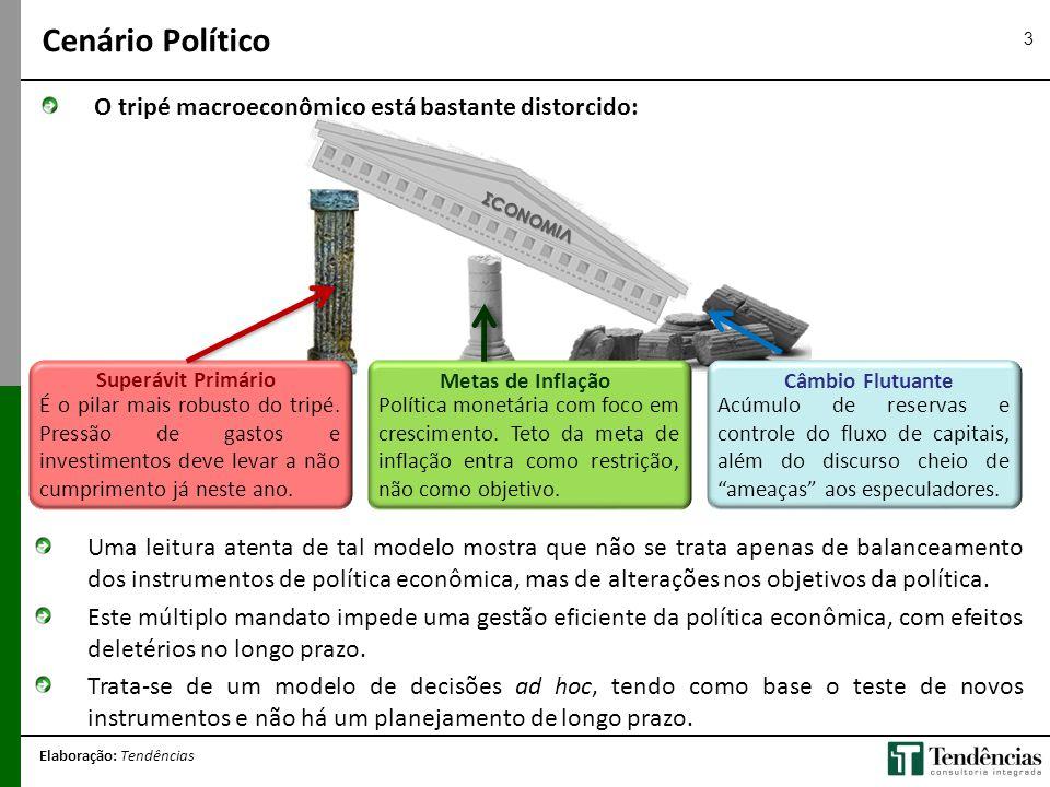 ΣCONOMIЛ 3 O tripé macroeconômico está bastante distorcido: Cenário Político Elaboração: Tendências Câmbio FlutuanteMetas de Inflação Superávit Primár