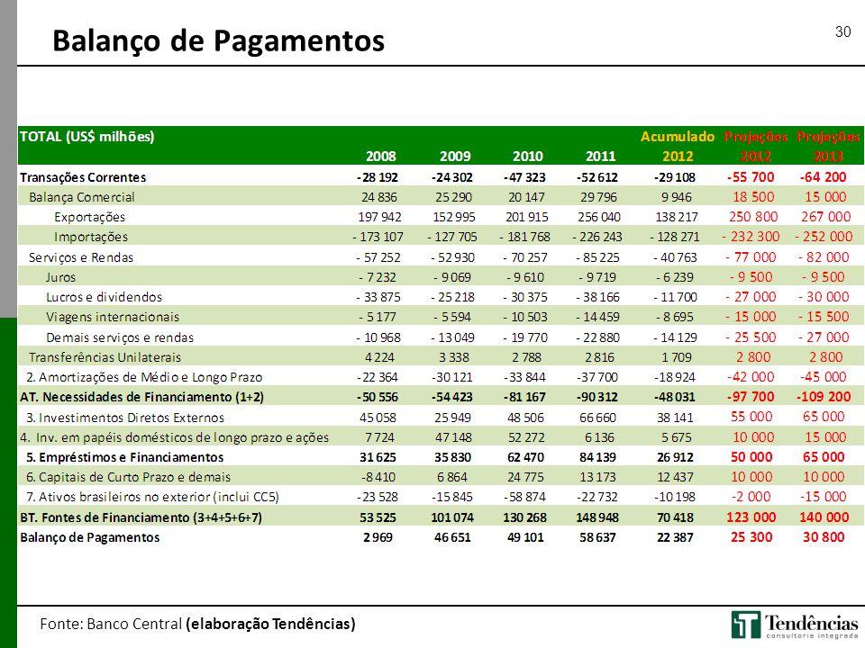 30 Balanço de Pagamentos Fonte: Banco Central (elaboração Tendências)