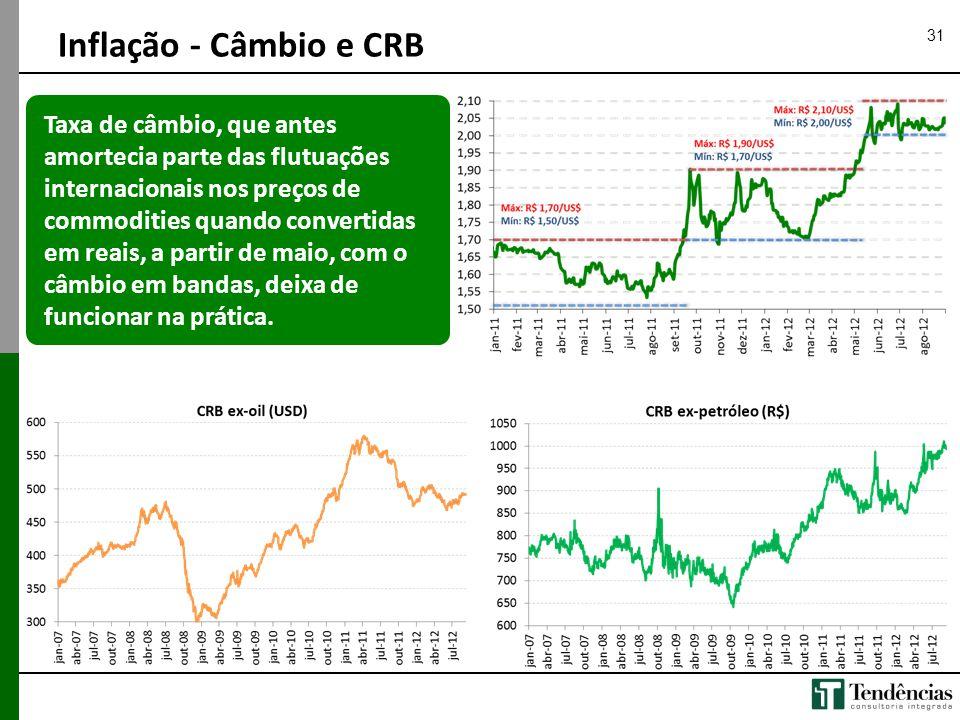 31 Inflação - Câmbio e CRB Taxa de câmbio, que antes amortecia parte das flutuações internacionais nos preços de commodities quando convertidas em rea