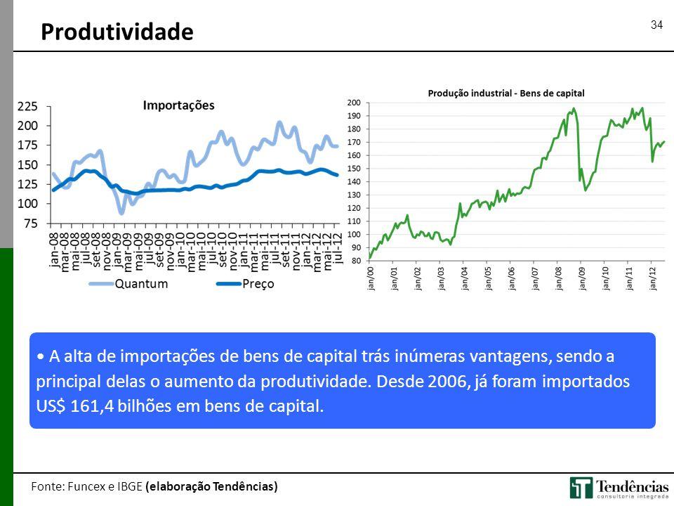 34 Produtividade Fonte: Funcex e IBGE (elaboração Tendências) • A alta de importações de bens de capital trás inúmeras vantagens, sendo a principal de