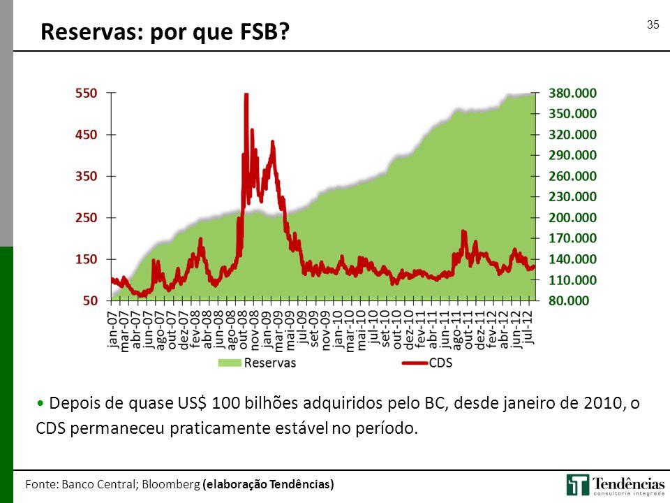 35 Reservas: por que FSB? Fonte: Banco Central; Bloomberg (elaboração Tendências) • Depois de quase US$ 100 bilhões adquiridos pelo BC, desde janeiro