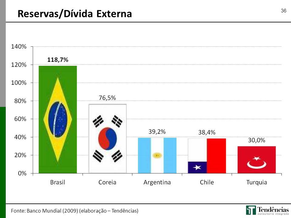 36 Reservas/Dívida Externa Fonte: Banco Mundial (2009) (elaboração – Tendências)