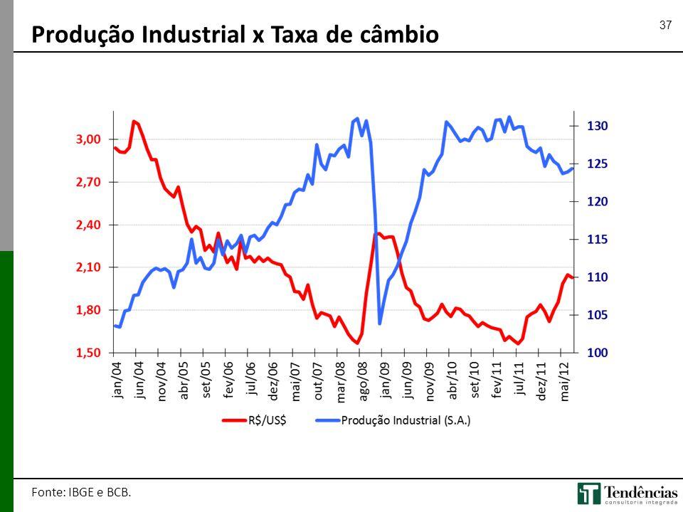 37 Produção Industrial x Taxa de câmbio Fonte: IBGE e BCB.