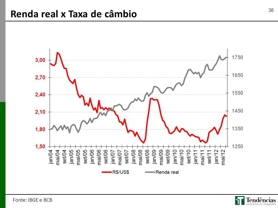 38 Renda real x Taxa de câmbio Fonte: IBGE e BCB