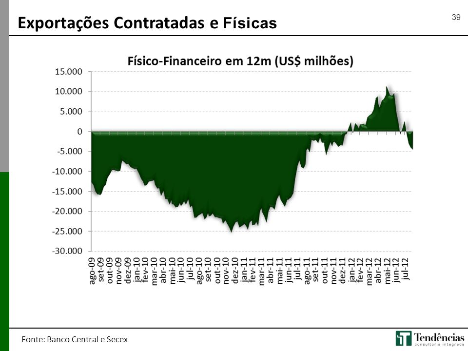 39 Exportações Contratadas e Físicas Fonte: Banco Central e Secex
