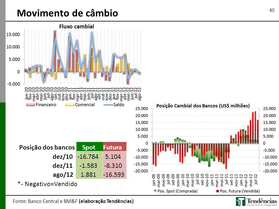 40 Movimento de câmbio Fonte: Banco Central e BM&F (elaboração Tendências) Posição dos bancosSpotFutura dez/10-16.7845.104 dez/11-1.583-8.310 ago/121.