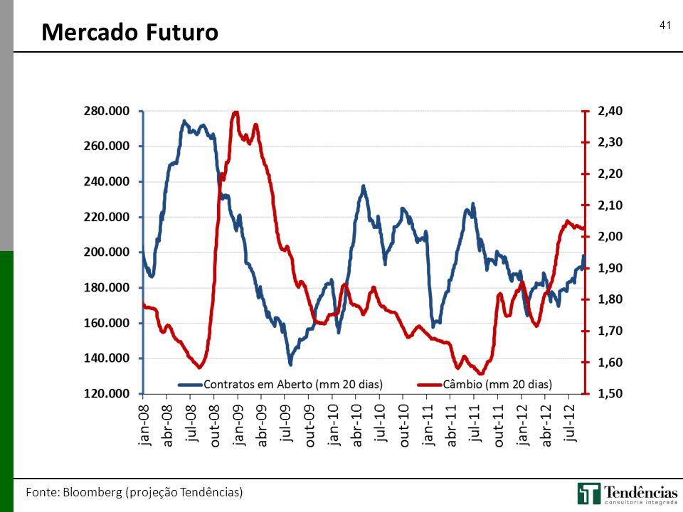 41 Mercado Futuro Fonte: Bloomberg (projeção Tendências)