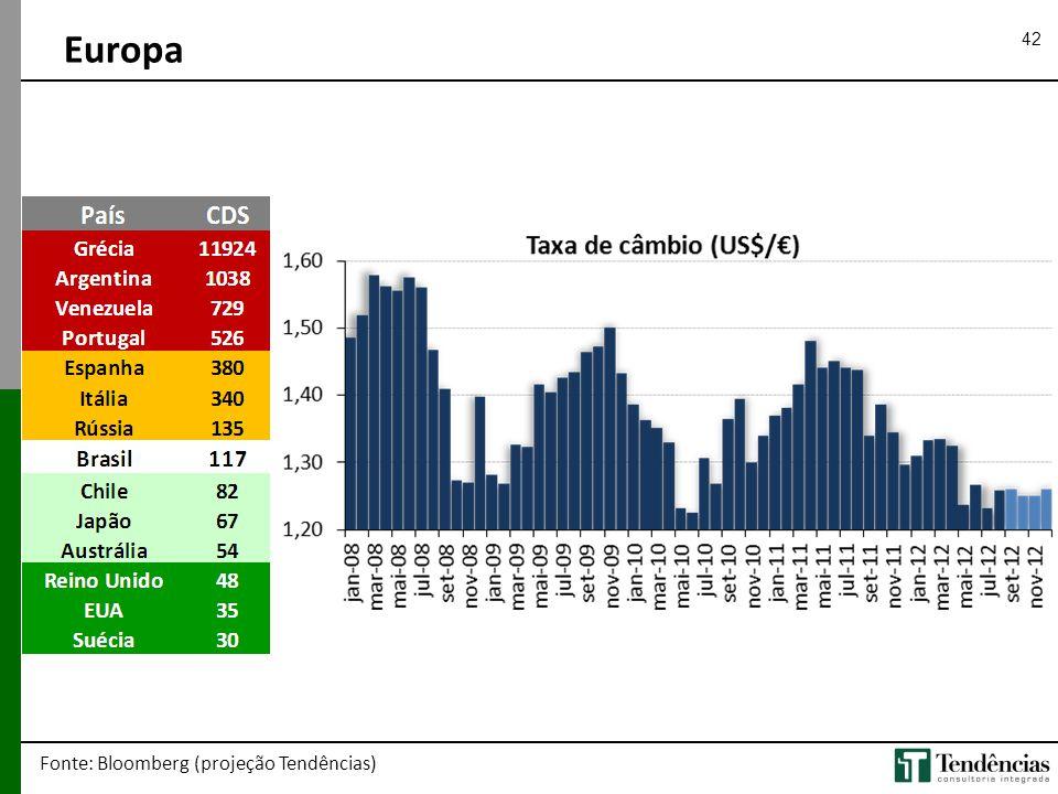 42 Europa Fonte: Bloomberg (projeção Tendências)