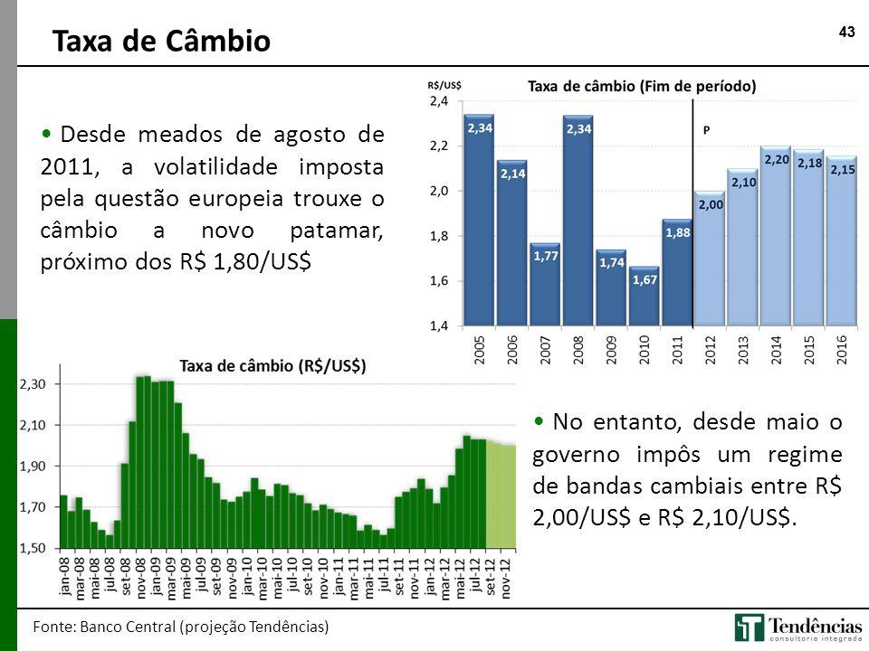 43 • Desde meados de agosto de 2011, a volatilidade imposta pela questão europeia trouxe o câmbio a novo patamar, próximo dos R$ 1,80/US$ Taxa de Câmb