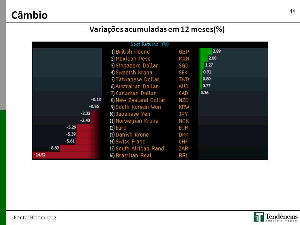 44 Câmbio Fonte: Bloomberg Variações acumuladas em 12 meses(%)
