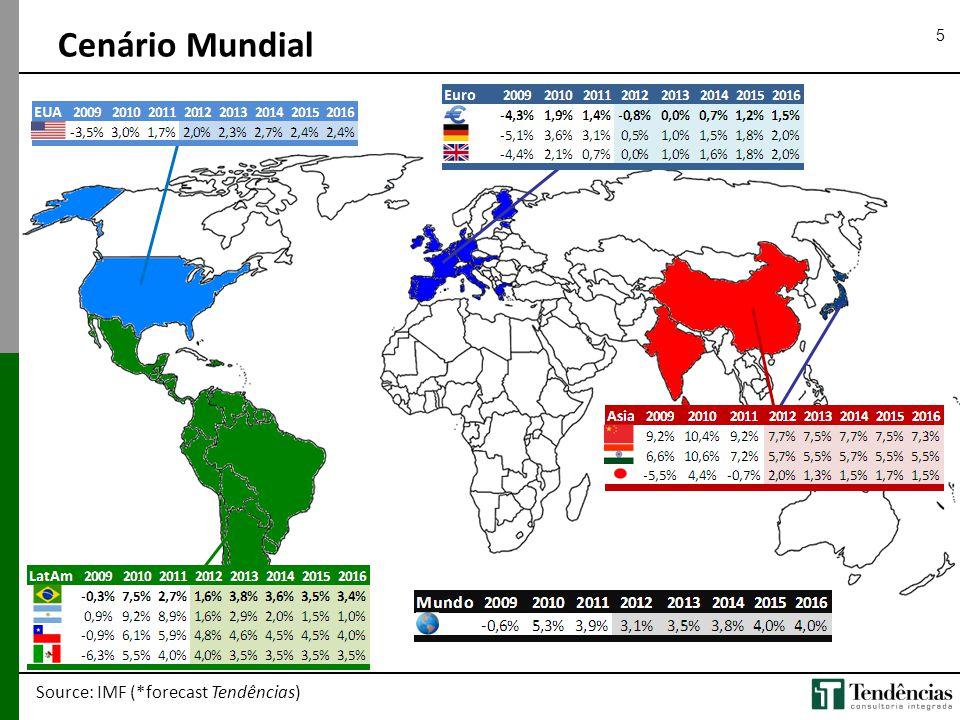 5 Source: IMF (*forecast Tendências) Cenário Mundial