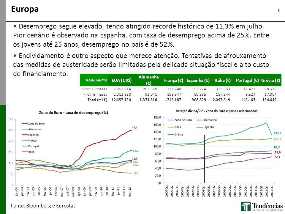 8 • Desemprego segue elevado, tendo atingido recorde histórico de 11,3% em julho. Pior cenário é observado na Espanha, com taxa de desemprego acima de