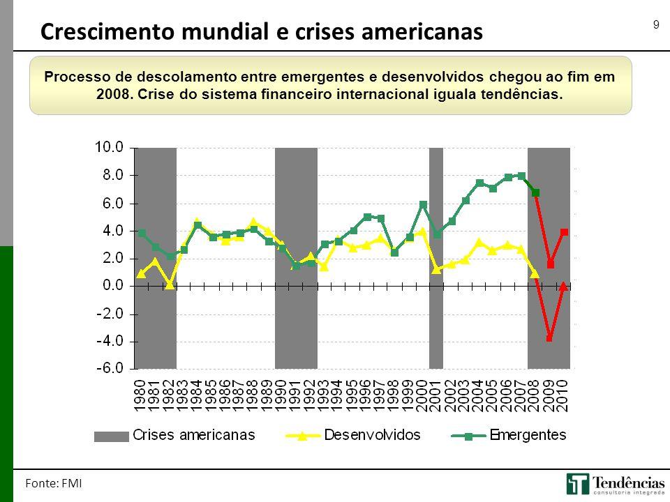 9 Crescimento mundial e crises americanas Fonte: FMI Processo de descolamento entre emergentes e desenvolvidos chegou ao fim em 2008. Crise do sistema