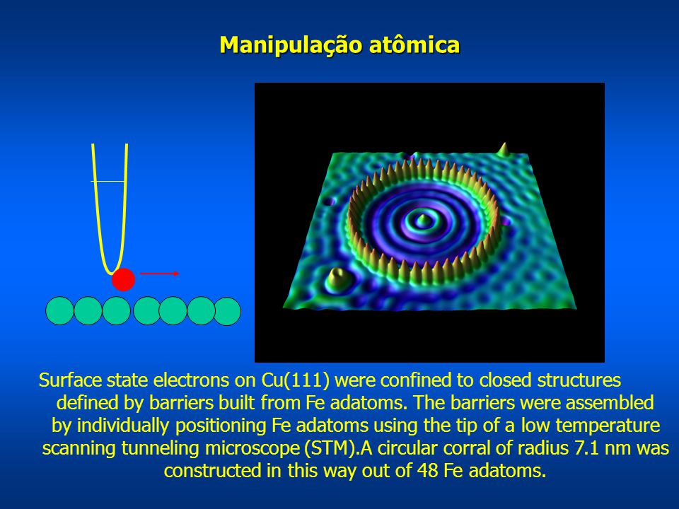 Manipulação atômica Surface state electrons on Cu(111) were confined to closed structures defined by barriers built from Fe adatoms. The barriers were