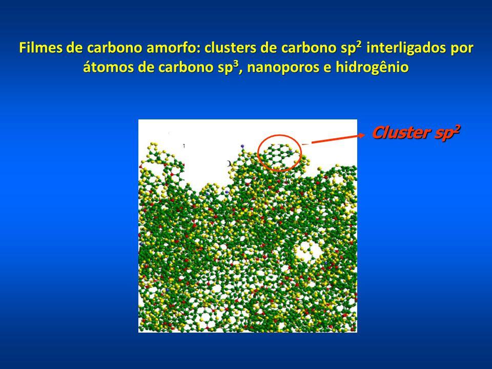 Clustersp 2 Cluster sp 2 Filmes de carbono amorfo: clusters de carbono sp 2 interligados por átomos de carbono sp 3, nanoporos e hidrogênio