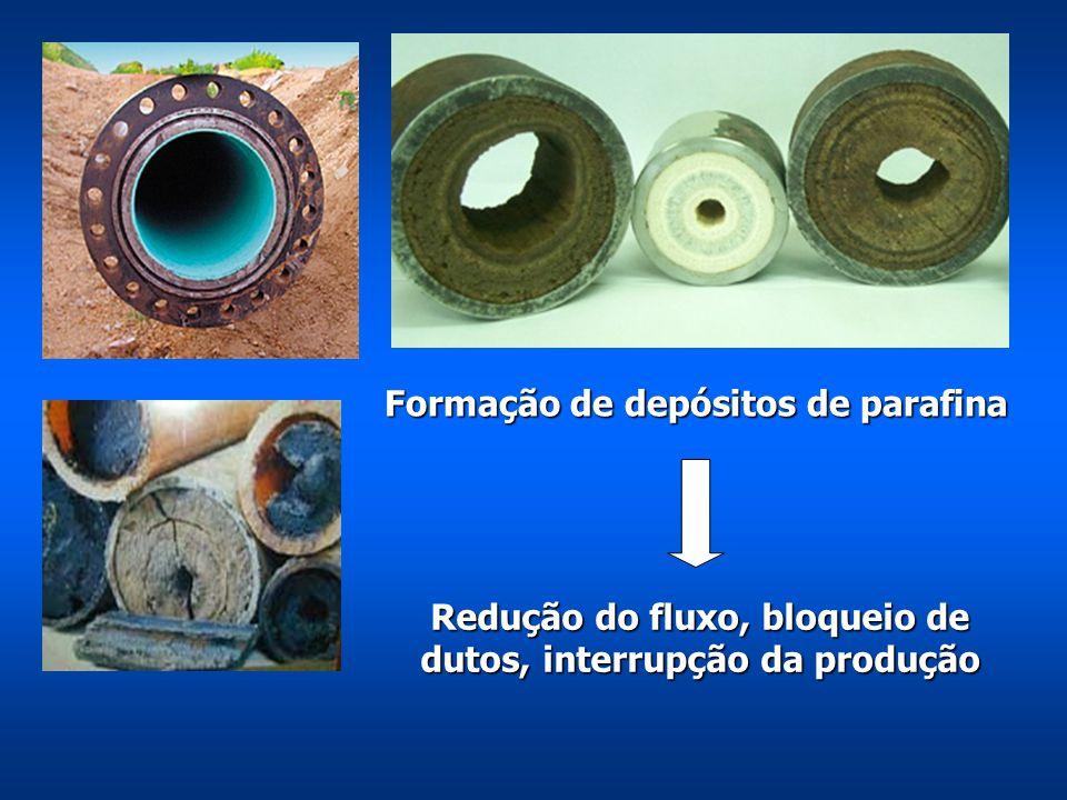 Formação de depósitos de parafina Redução do fluxo, bloqueio de dutos, interrupção da produção