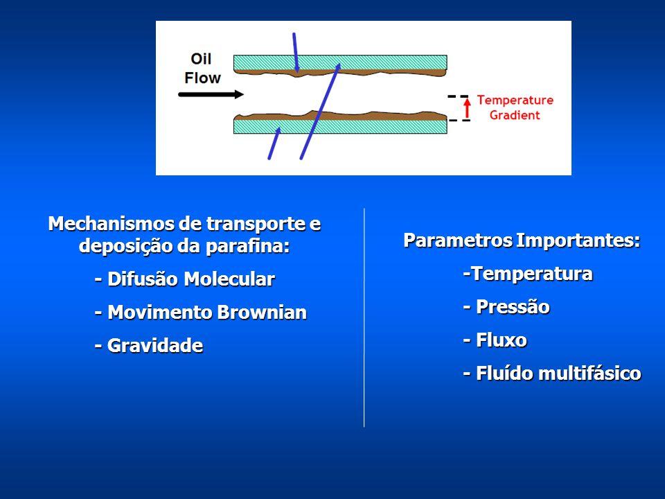 Mechanismos de transporte e deposição da parafina: - Difusão Molecular - Difusão Molecular - Movimento Brownian - Gravidade Parametros Importantes: -T