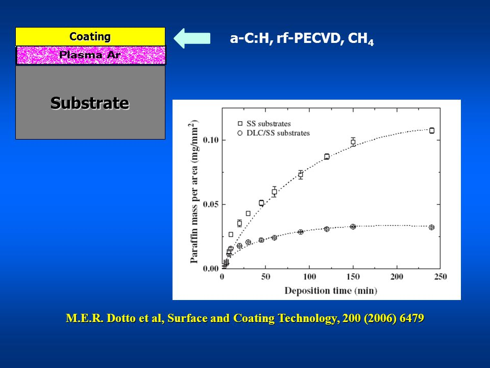 M.E.R. Dotto et al, Surface and Coating Technology, 200 (2006) 6479 a-C:H, rf-PECVD, CH 4 Coating Substrate