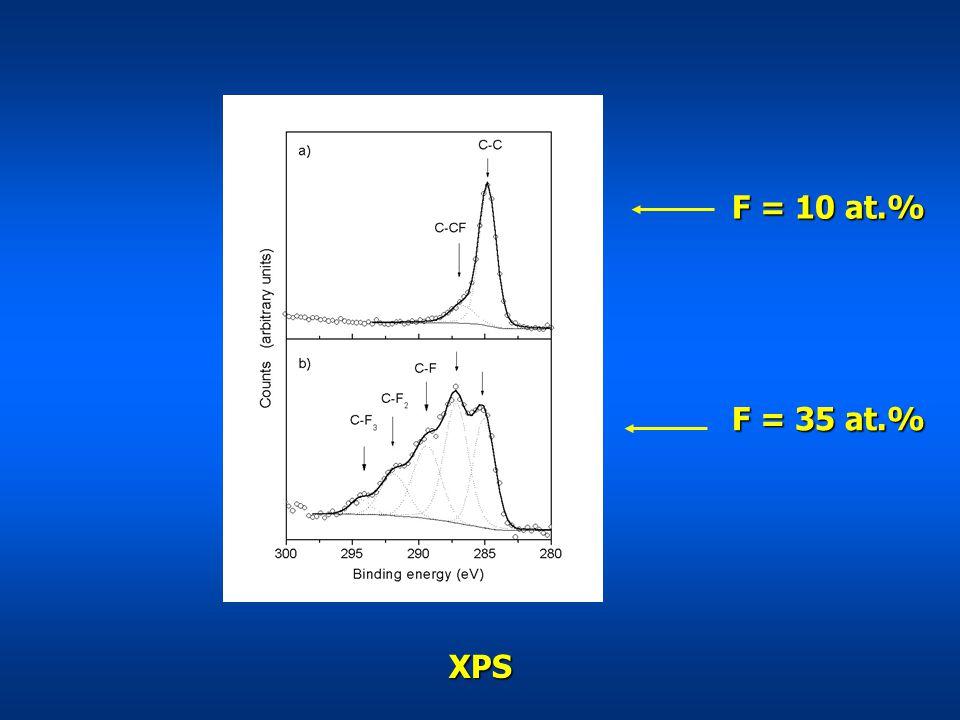 XPS F = 35 at.% F = 10 at.%