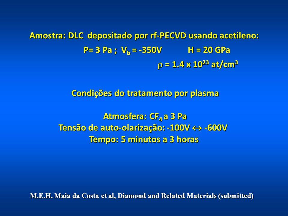 Amostra: DLC depositado por rf-PECVD usando acetileno: Amostra: DLC depositado por rf-PECVD usando acetileno: P= 3 Pa ; V b = -350V H = 20 GPa P= 3 Pa