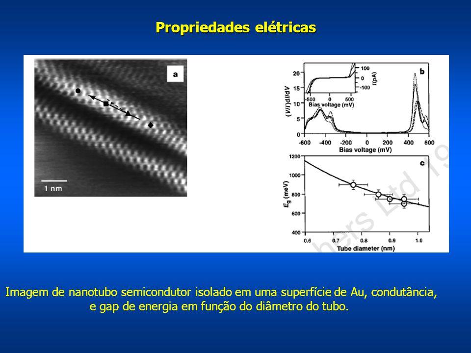 Propriedades elétricas Imagem de nanotubo semicondutor isolado em uma superfície de Au, condutância, e gap de energia em função do diâmetro do tubo.