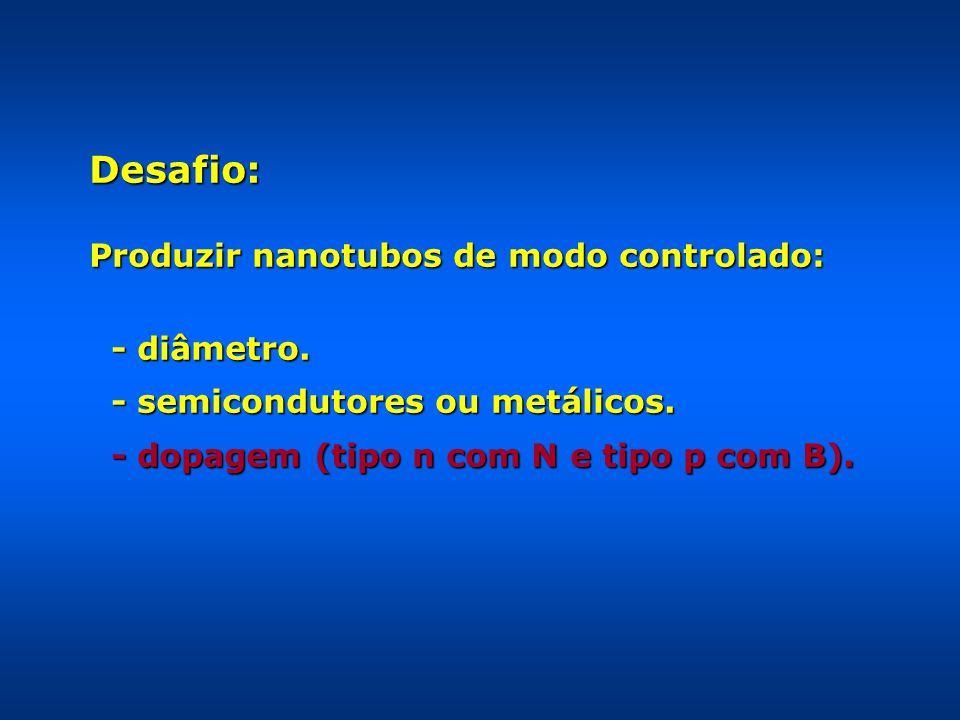Desafio: Produzir nanotubos de modo controlado: - diâmetro. - diâmetro. - semicondutores ou metálicos. - semicondutores ou metálicos. - dopagem (tipo