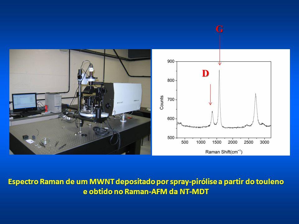 Espectro Raman de um MWNT depositado por spray-pirólise a partir do touleno e obtido no Raman-AFM da NT-MDT G D