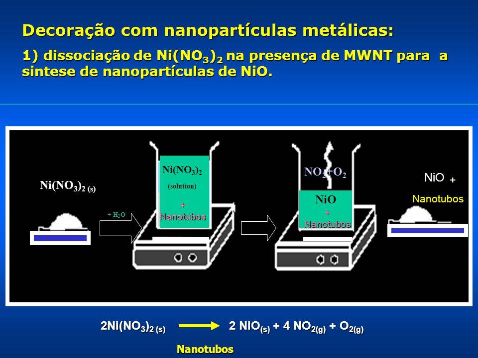 Ni(NO 3 ) 2 (s) NiO Decoração com nanopartículas metálicas: 1) dissociação de Ni(NO 3 ) 2 na presença de MWNT para a sintese de nanopartículas de NiO.