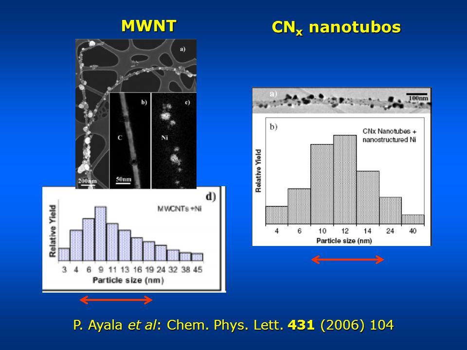 MWNT CN x nanotubos P. Ayala et al: Chem. Phys. Lett. 431 (2006) 104